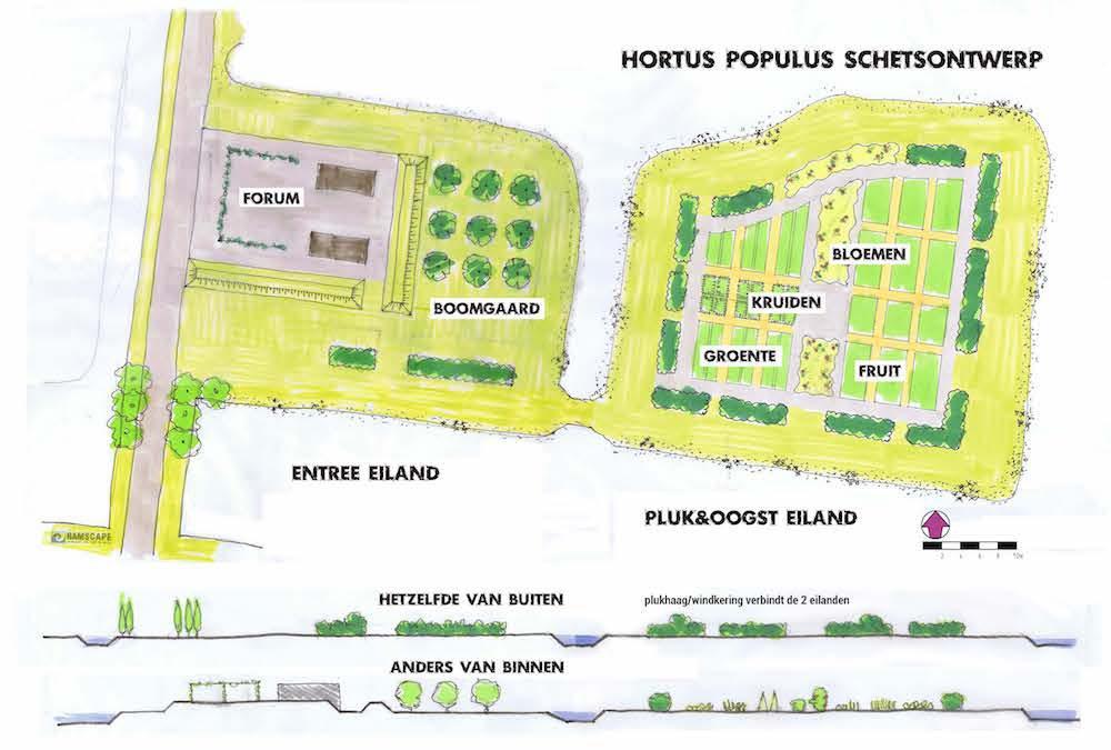 Hortus op Climatescan